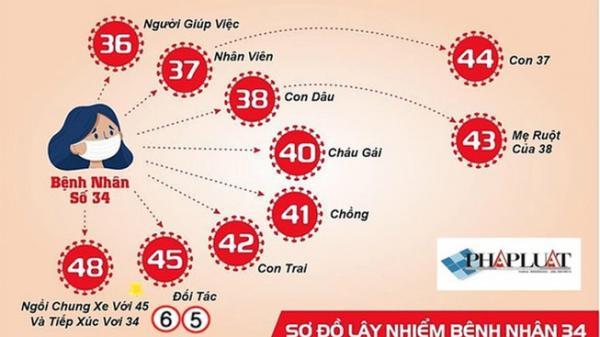 7 trường hợp nhiễm COVID-19 ở Bình Thuận âm tính lần 1