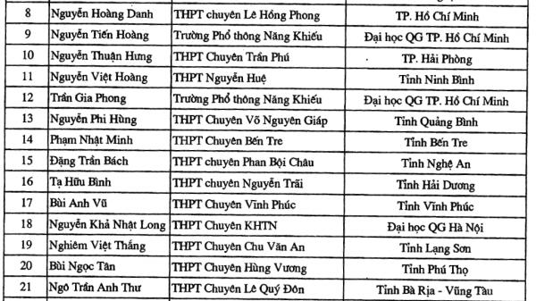 Danh sách 4 thí sinh đầu tiên ở Hải Dương trúng tuyển vào Đại học năm 2019 dù chưa diễn ra kỳ thi THPT Quốc gia