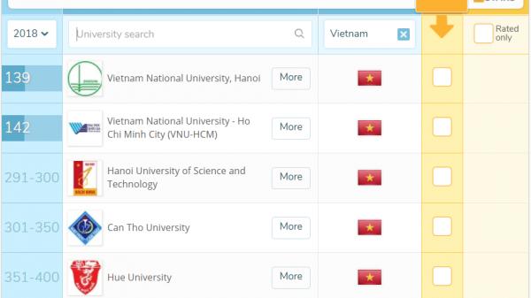 Đại Học Huế nằm trong 4 trường đại học của Việt Nam lọt top 350 trường tốt nhất Châu Á