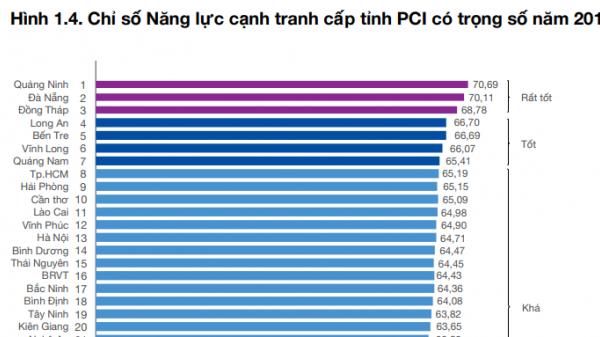Xếp hạng cạnh tranh cấp tỉnh: Khánh Hòa tăng một bậc, đứng thứ 23