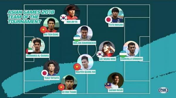Công bố đội hình tiêu biểu nhất ASIAD, U23 Việt Nam góp 3 cầu thủ, bỏ xa Hàn Quốc và Nhật Bản