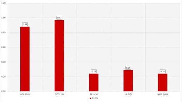 Huỷ kết quả đối với thí sinh gi.an l.ận điểm thi ở Sơn La và 2 tỉnh trong các trường Công an