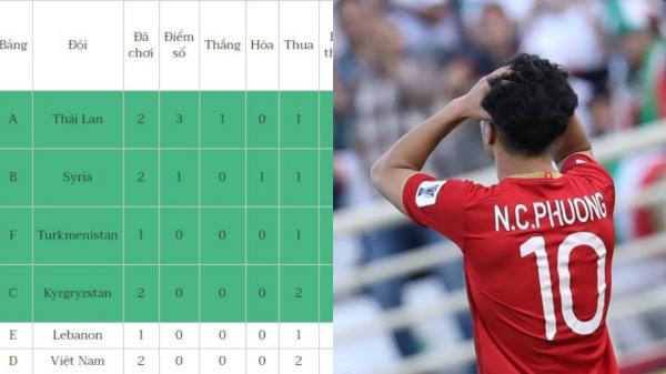 Bảng xếp hạng các đội đứng thứ 3 Asian Cup 2019: Bất ngờ với vị trí của Việt Nam
