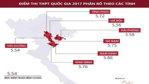Ninh Bình đứng thứ 3 cả nước về điểm thi THPT quốc gia 2017
