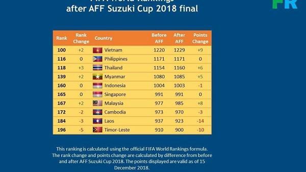 Việt Nam bỏ xa Thái Lan trên bảng xếp hạng FIFA sau AFF Cup