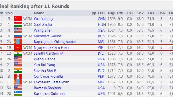 Kì thủ nhí người Quảng Ninh đứng hạng 6 Giải vô địch cờ vua trẻ thế giới 2017