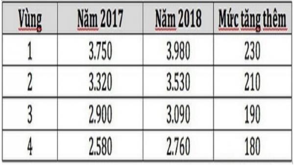 Mức lương tối thiểu vùng từng địa phương năm 2018 như thế nào?