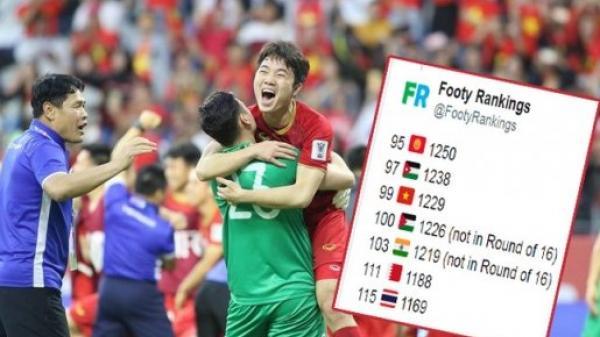"""ĐT Việt Nam được FIFA """"tặng quà"""" sau tấm vé vào Tứ kết Asian Cup"""