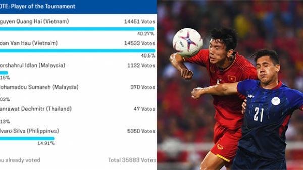 Đoàn Văn Hậu bất ngờ vượt Quang Hải trong cuộc bình chọn cầu thủ xuất sắc nhất AFF Cup 2018