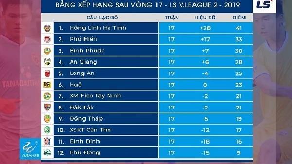 Thắng An Giang 1-0, Phố Hiến FC (Hưng Yên) vững vàng ở vị trí thứ 2