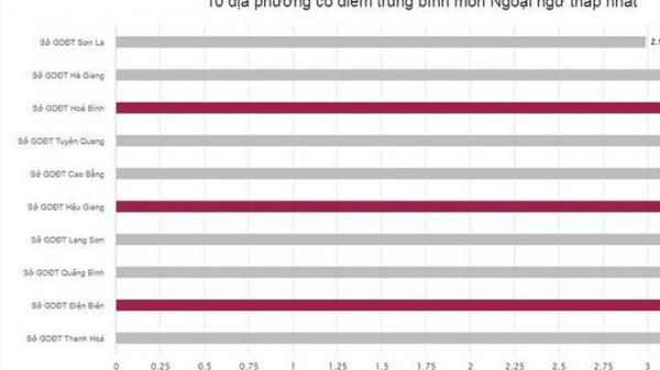 """Hà Giang - Hòa Bình - Sơn La """"đội sổ"""" điểm thi thấp, tỉ lệ trượt tốt nghiệp tăng cao"""