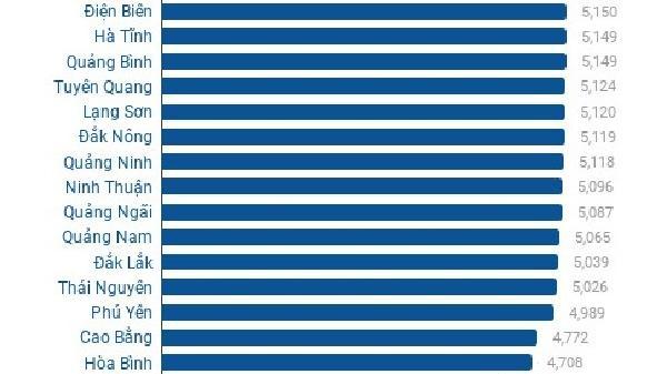 Top 10 địa phương có điểm trung bình cao nhất thi THPT Quốc gia