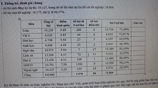 Hải Dương có 20 bài thi THPT quốc gia đạt điểm 10