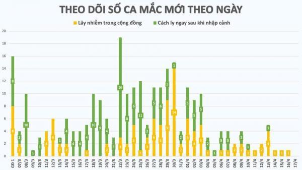 72 giờ Việt Nam không có thêm ca mắc Covid-19, 201 người khỏi bệnh