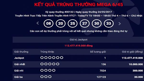 Vietlott lại 'nổ', khách hàng trúng giải Jackpot kỷ lục hơn 112 tỷ đồng