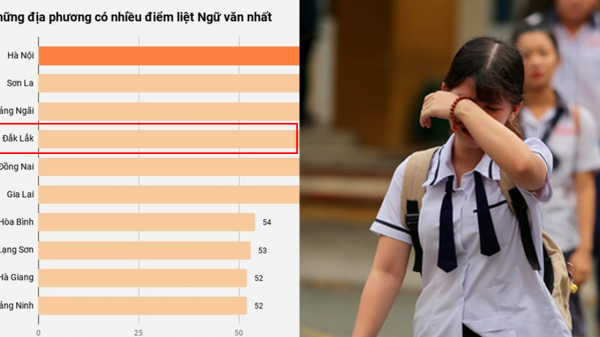 Thi THPT quốc gia 2019: Đắk Lắk đứng thứ 4 về điểm liệt môn Ngữ văn