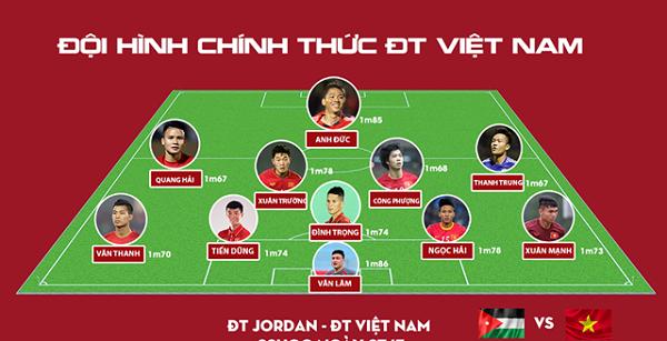 Đội hình chính thức của ĐT Việt Nam trước ĐT Jordan