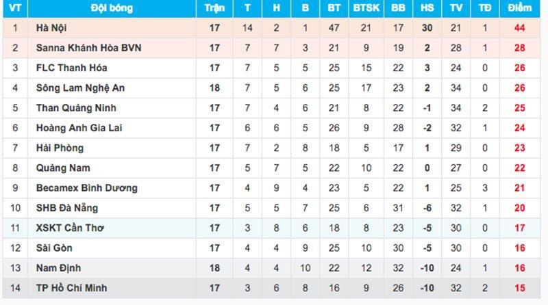 BXH vòng 18 V-League