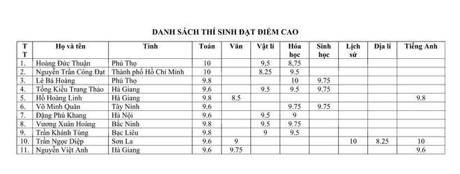 Danh sách và điểm cụ thể của 11 thí sinh có điểm thi cao nhất.