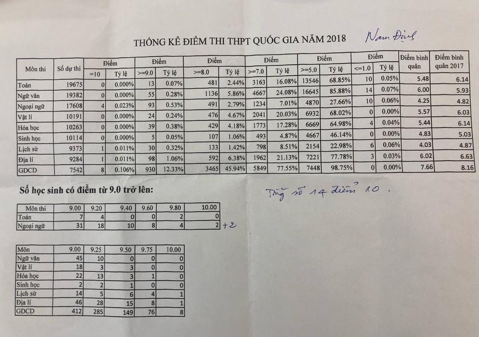 Thống kê về các mức điểm thi từng môn của Sở GD-ĐT Nam Định. Nguồn: Sở GD-ĐT Nam Định. Ảnh: Thanh Hùng