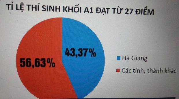 Trước đó, nhiều nghi vấn điểm thi của thí sinh Hà Giang có điểm bất thường làm dấy lên dư luận.