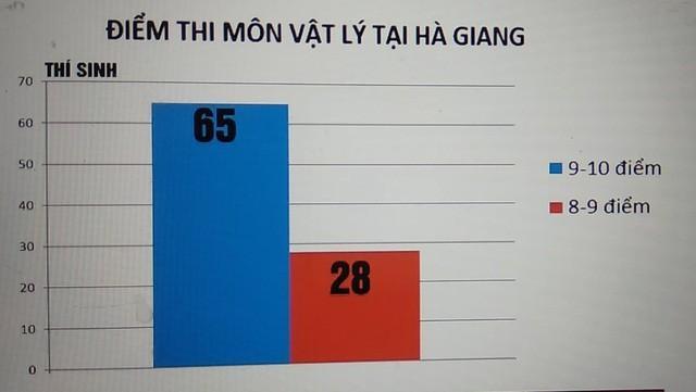 Điểm thi cao bất thường ở Hà Giang được xác định có sự can thiệp của một cá nhân trong khâu chấm thi trắc nghiệm.
