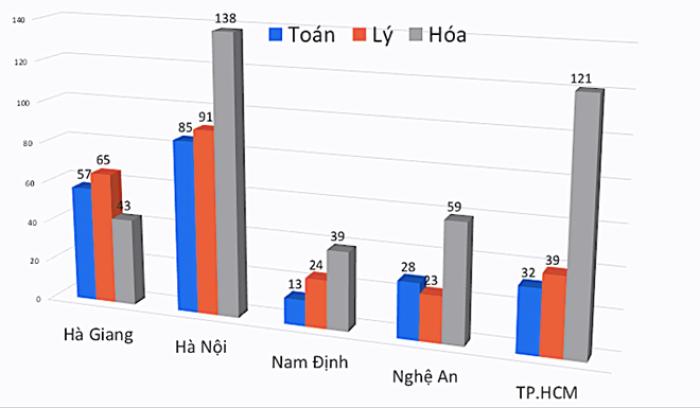 Điểm thi môn Toán từ 9 trở lên của Hà Giang gấp hơn 4,3 lần Nam Định. Đồ hoạ: Vietnamnet