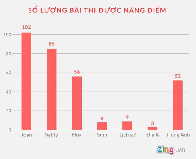 Số lượng các bài thi được nâng điểm ở Hà Giang. Đồ hoạ: Châu Châu.