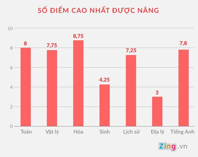 Số điểm cao nhất được nâng ở các môn thi THPT tại Hà Giang. Đồ hoạ: Châu Châu.