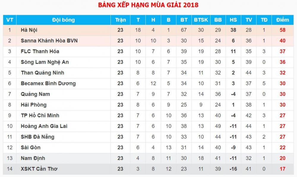 Cùng với việc đội Cần Thơ để thua Bình Dương, CLB Nam Định đã gia tăng khoảng cách với Cần Thơ lên thành 3 điểm. Đội bóng thành Nam cũng chỉ còn kém vị trị trụ hạng của CLB Sài Gòn 2 điểm mà thôi.