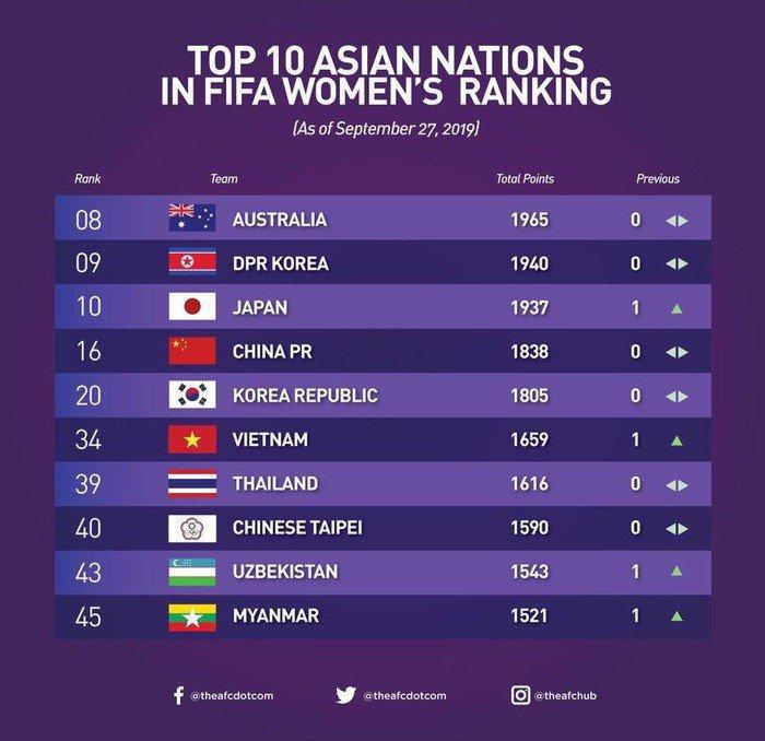 Bóng đá nữ Việt Nam dẫn đầu Đông Nam Á trên bảng xếp hạng FIFA