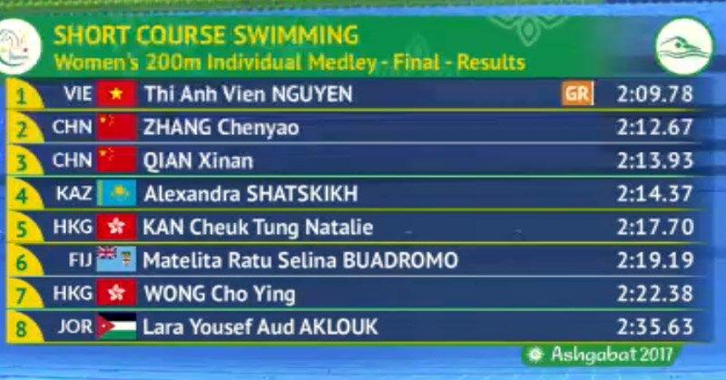 Thành tích của 8 VĐV trong phần thi chung kết