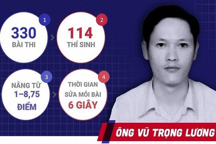 Sai phạm của ông Vũ Trọng Lương. Ảnh: Vietnamnet.