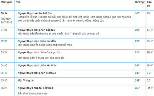 Diễn biến của nguyệt thực toàn phần tại Việt Nam. Ảnh: Vật lý thiên văn.