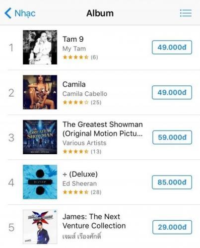 """""""Tâm 9"""" cũng chiếm ngôi đầu bảng trong bảng xếp hạng album"""