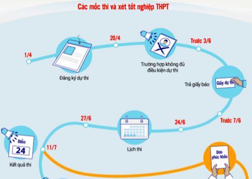 Các mốc thời gian quan trọng trong kỳ thi THPT quốc gia và xét tốt nghiệp THPT, xét tuyển đại học. Đồ hoạ: Tạ Lư - Dương Tâm.