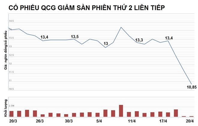 Với phiên giảm sàn thứ 2 liên tiếp, cổ phiếu QCG đã giảm xuống mức giá thấp nhất trong gần 1 năm trở lại đây. Nguồn: VNDirect.