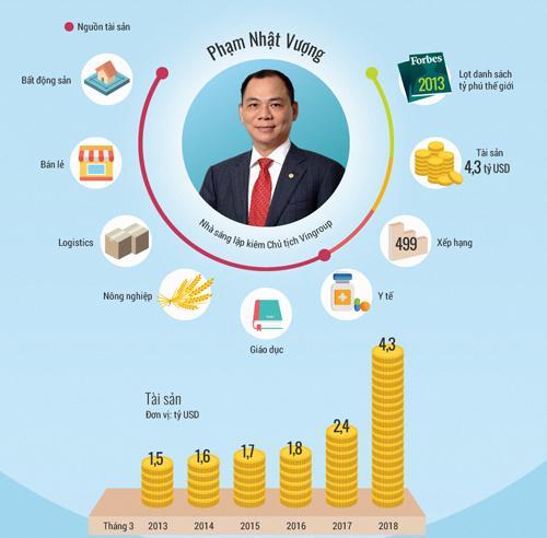 Chân dung các tỷ phú USD Việt Nam. Đồ hoạ: Tiến Thành.
