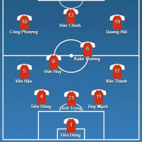 Đội hình dự kiến U23 Việt Nam tối nay - Ảnh: Zing