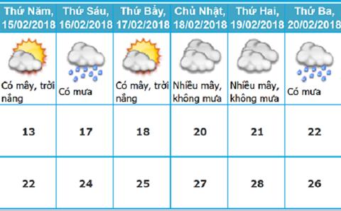 Thời tiết 5 ngày Tết Nguyên đán Mậu Tuất, từ 30 tháng Chạp đến ngày 05 Tết của Thủ đô Hà Nội