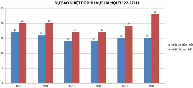 Bảng nhiệt độ của khu vực Hà Nội trong những ngày tới. Nguồn: NCHMF.