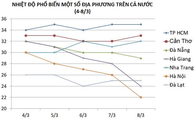 Dự báo nhiệt độ phổ biến một số địa phương trên toàn quốc (4-8/3). Nguồn:NCHMF. Ảnh: Trà My.