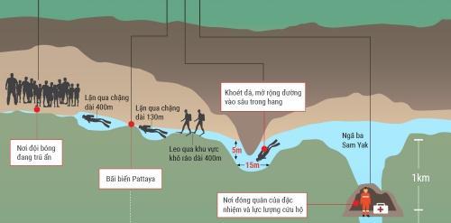 Hành trình tới nơi đội bóng nhí mặc kẹt trong hang. (Nhấn vào hình để xem chi tiết). Đồ hoạ: Tạ Lư.
