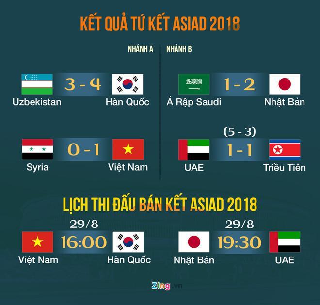 Lịch thi đấu của Olympic Việt Nam ở bán kết. Đồ họa: Minh Phúc.
