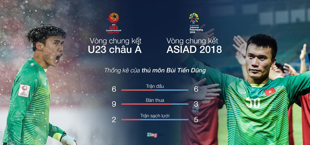 So sánh phong độ của Tiến Dũng tại vòng chung kết U23 châu Á và ASIAD 18. Đồ họa: Minh Phúc.