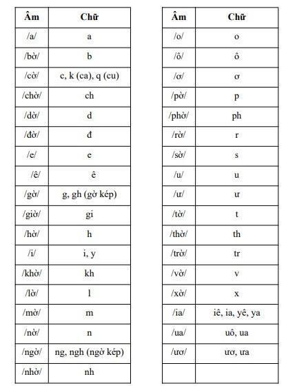 Đánh vần tiếng Việt theo sách Công nghệ Giáo dục.