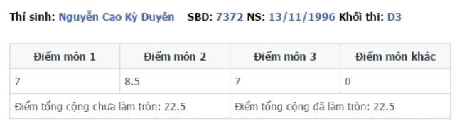 Người đẹp thành Nam thi đỗ khoa Kinh tế đối ngoại – một trong những khoa cao điểm nhất Đại học Ngoại thương với tổng số điểm khá ấn tượng: 22,5.