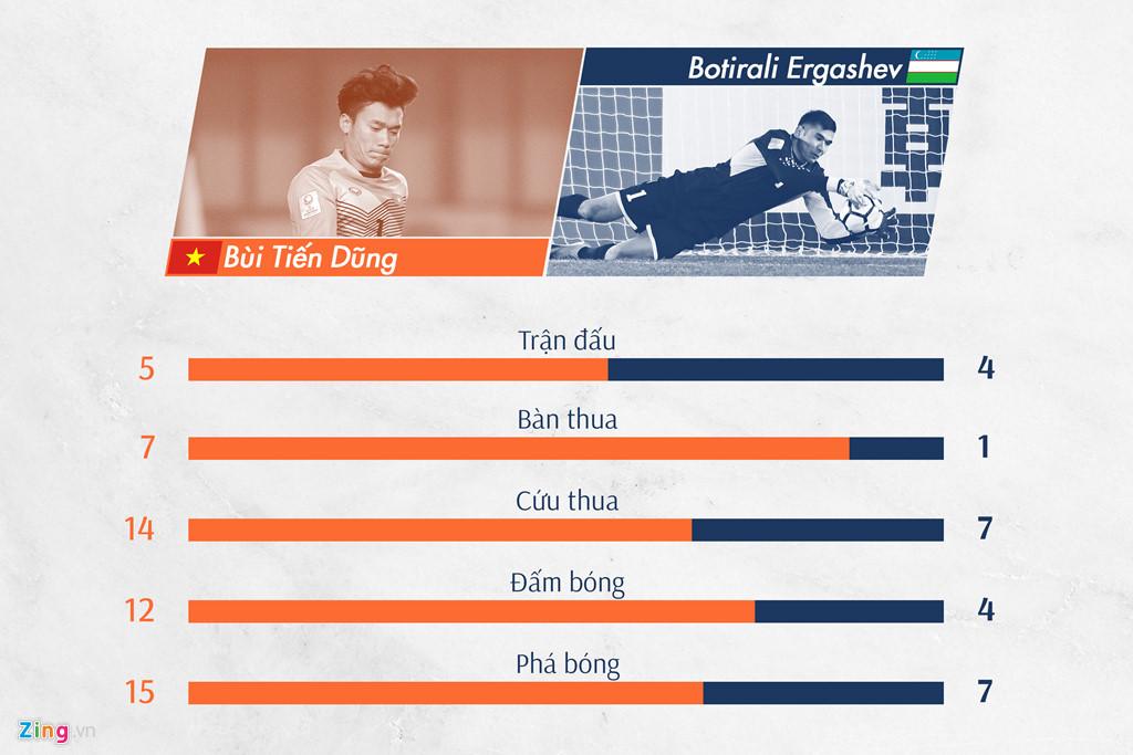 Thủ môn của U23 Việt Nam tỏ ra trội hơn người đồng nghiệp bên kia chiến tuyến. Chỉ số duy nhất mà Tiến Dũng không bằng Ergashev là việc anh phải nhận nhiều bàn thua hơn. Tuy nhiên, phần lớn những lần Tiến Dũng phải vào lưới nhặt bóng là những tình huống anh không thể làm gì hơn.