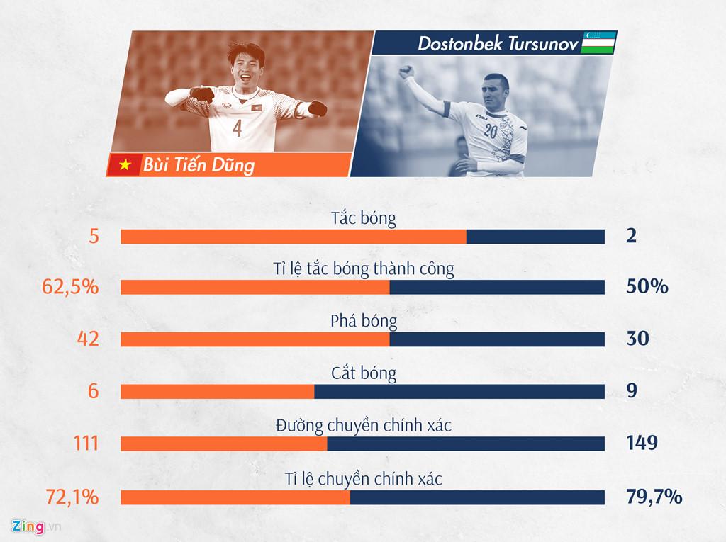 Trung vệ Bùi Tiến Dũng có những thống kê khá cân bằng với trung vệ Dostonbek Tursunov bên phía U23 Uzbekistan. Anh hơn ở những chỉ số tắc bóng và phá bóng, nhưng về cắt bóng và chất lượng những đường chuyền lại không bằng hậu vệ đối phương.