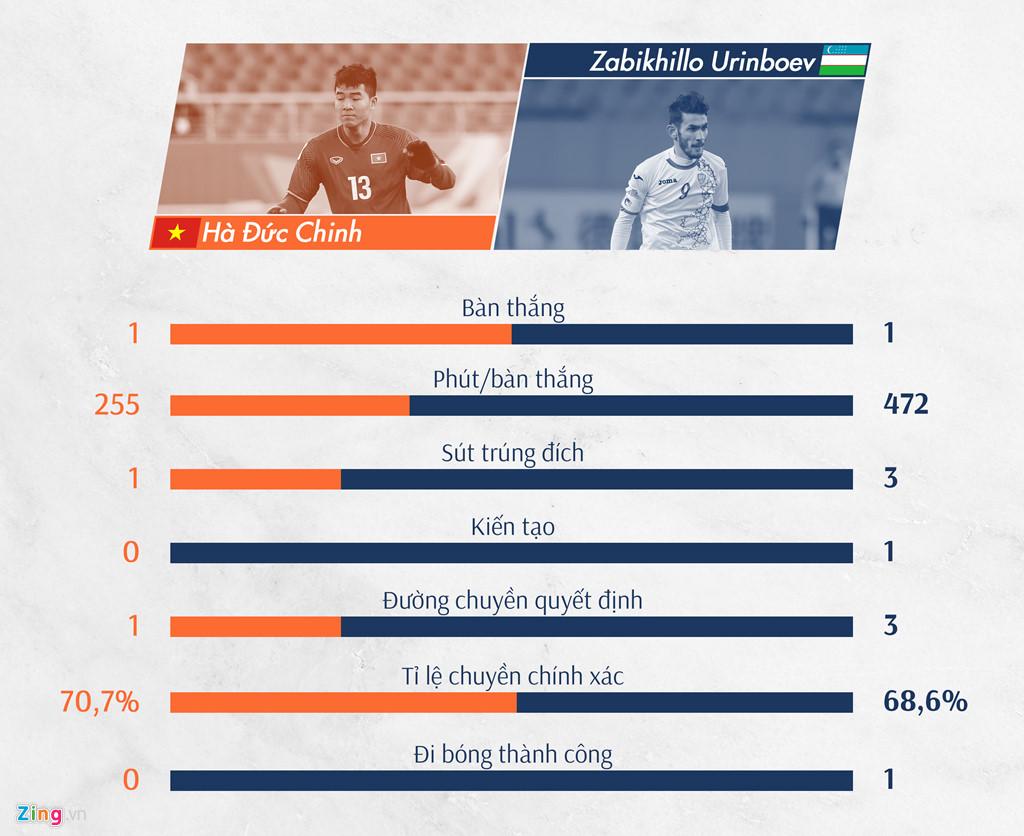 Tiền đạo Hà Đức Chinh thua kém tiền đạo Zabikhillo Urinboev ở mọi chỉ số, ngoại trừ ghi bàn. Cả 2 đều có 1 bàn thắng nhưng Đức Chinh chỉ cần 255 phút trong khi con số này của Urinboev là 472. Hơn nữa. 5 trên 7 bàn thắng của U23 Việt Nam tại giải đều trong khoảng thời gian Đức Chinh hiện diện trên sân.